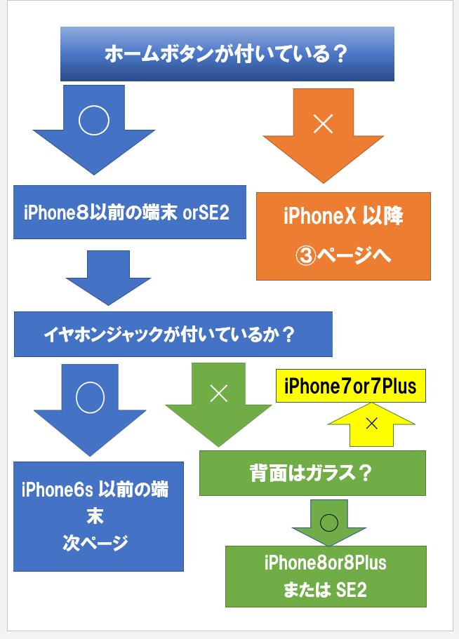 iphone 見分け①
